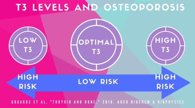 T3 levels and Osteoporosis