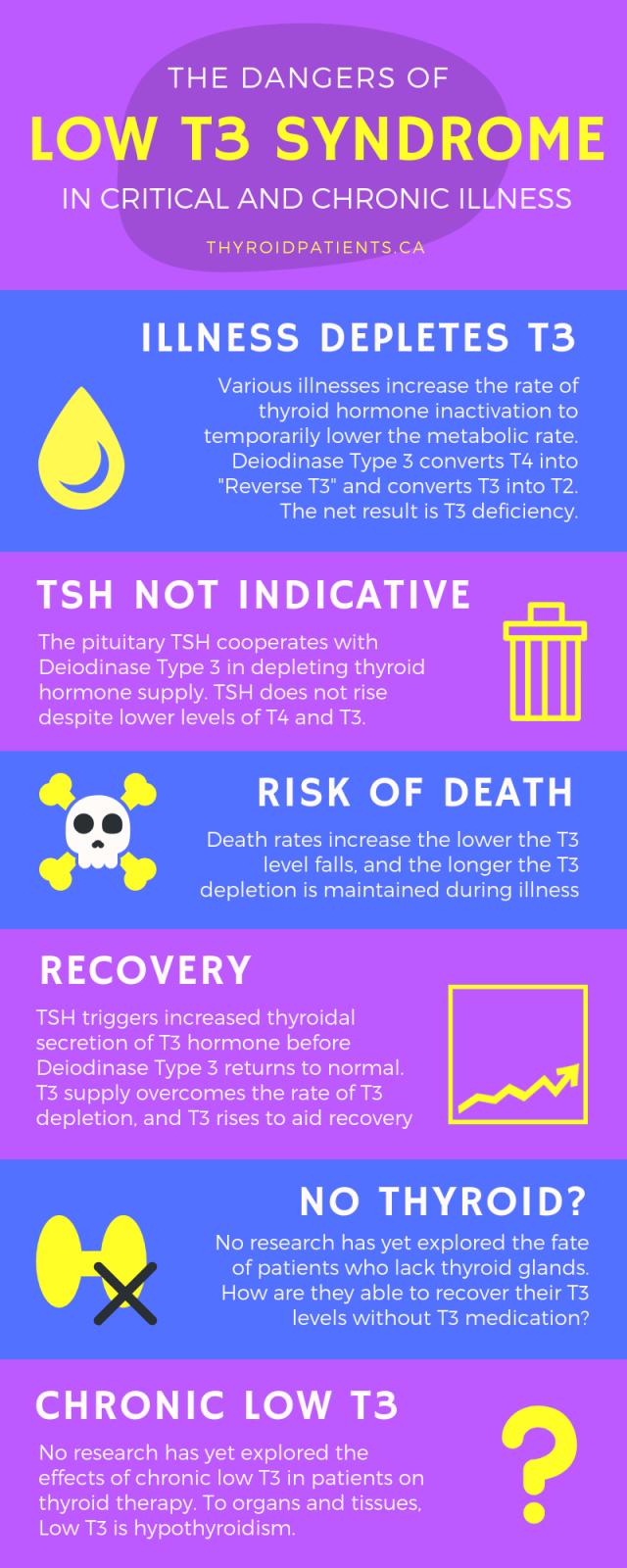 The dangers of Low T3 Syndrome