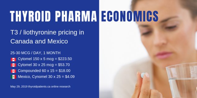 Thyroid pharma economics-CAD