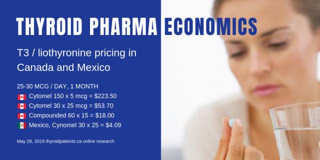 Thyroid pharma economics-CAD