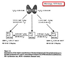 Thyroid-secretion-Wiersinga-1979-ann