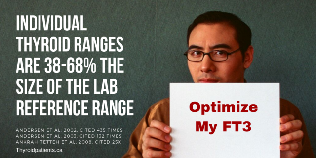 Individual thyroid ranges size of the lab reference range2