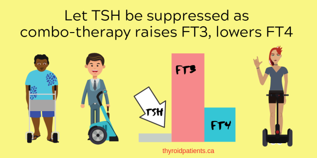 Let TSH be suppressed